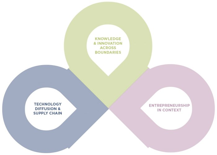 Bradford Research in Innovation Technology and Entrepreneurship Lab - Research Themes